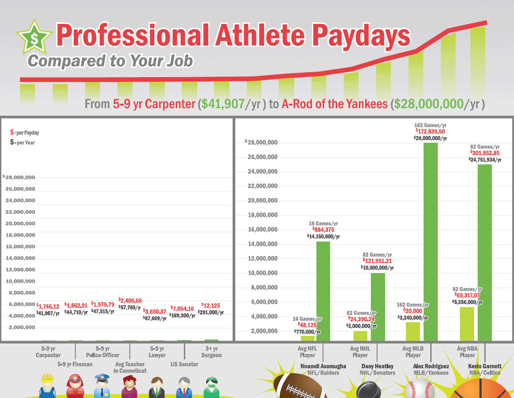 are actors and professional athletes paid too much argumentative essay How many times have you heard a fan, friend, or a talking head complain about  the excessive salaries being paid to professional athletes.
